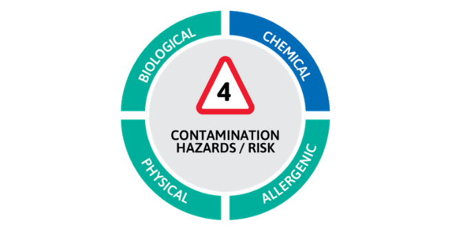 A Risk in Food Processing - Chemical