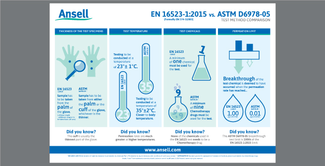 EN-16523-1-2015-VS-ASTM-D6978-05-Infographic