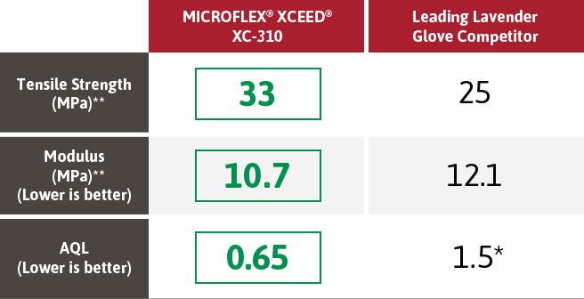 MICROFLEX XCEED XC 310 vs Leading Lavender Glove Competitor - [MICROFLEX XCEED XC-310 vs Leading Lavender Glove Competitor]