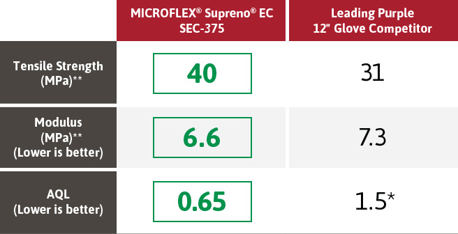 MICROFLEX XCEED XC310 vs Leading Lavender Glove Competitor 1222