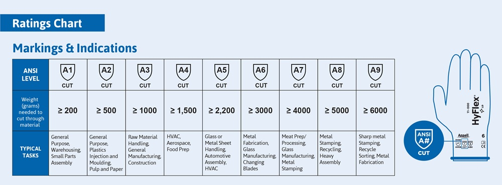 ANSI Cut Rating Chart for hand protection