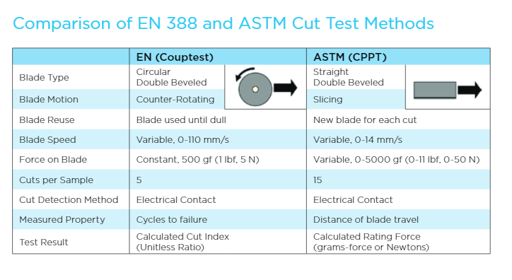 Testing Methods: Coup test and TDM- 100 Test